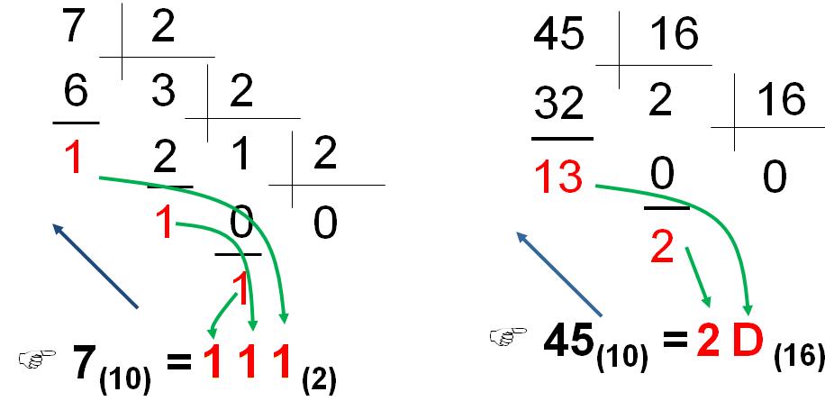 Ví dụ minh họa đổi số trong hệ cơ số 10 sang hệ cơ số 2 và hệ cơ số 16