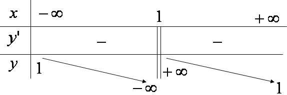 Bảng biến thiên hàm số y = \frac{{x + 1}}{{x - 1}}