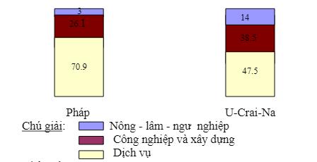 Biểu đồ cột
