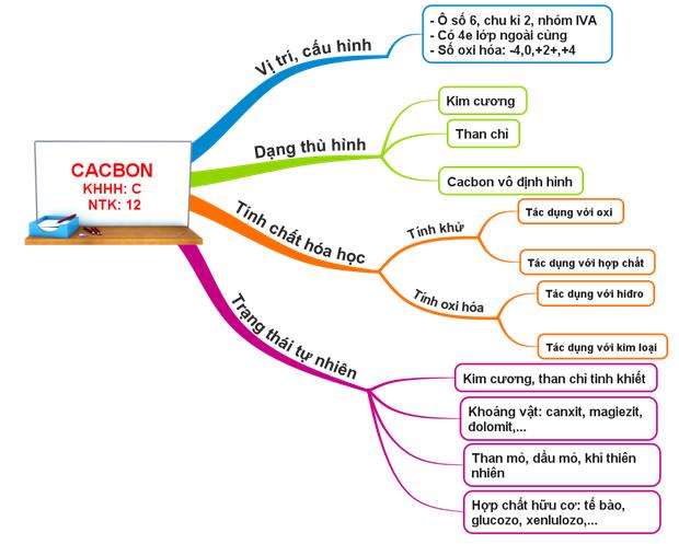 Sơ đồ tư duy Bài Cacbon