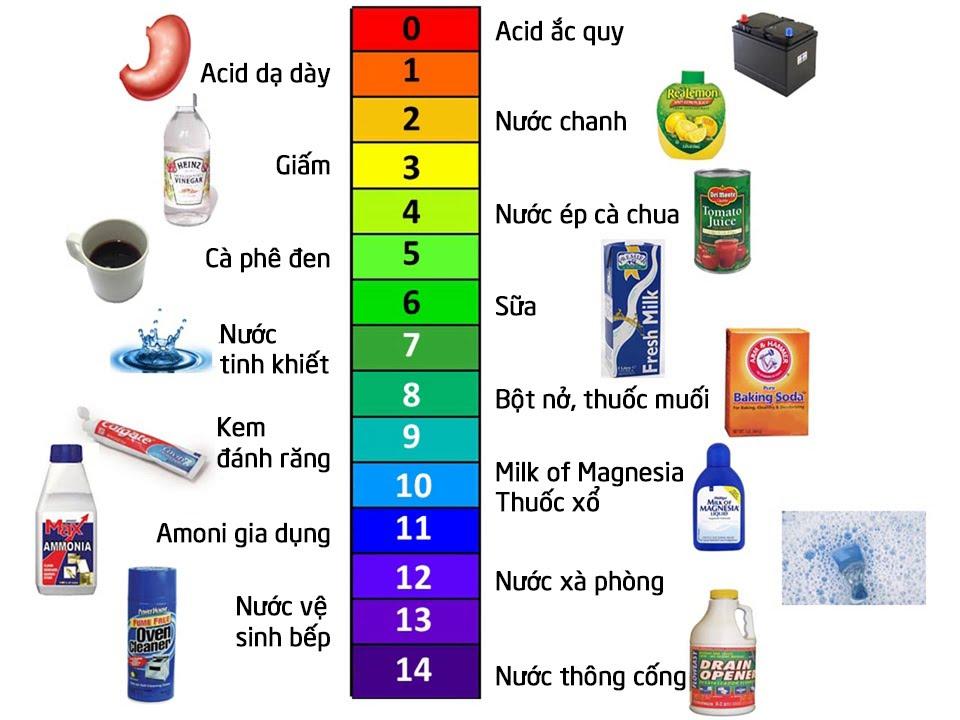 Thang pH