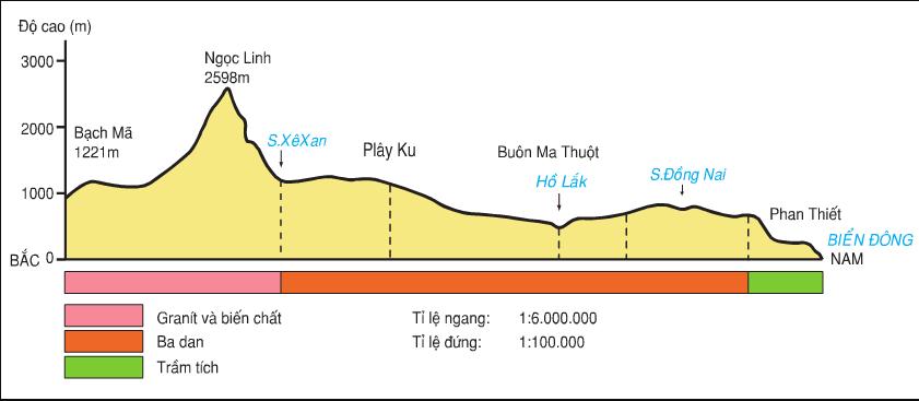 Hình 30.1. Lát cắt địa hình dọc kinh tuyến 108oĐ, từ Bạch Mã tới Phan Thiết
