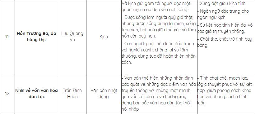 Hình 4: Hệ thống lại kiến thức cơ bản về các tác phẩm đã học