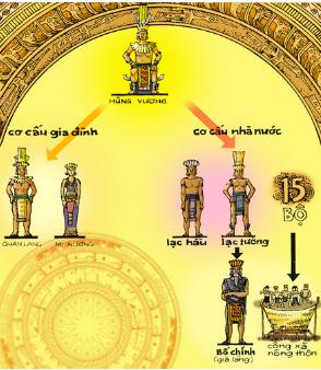 Cơ cấu tổ chức nhà nước thời Hùng Vương