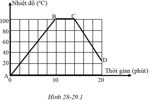 Giải SBT Vật Lí 6 | Giải bài tập Sách bài tập Vật Lí 6