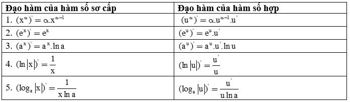 Đạo hàm của hàm số mũ và hàm số logarit