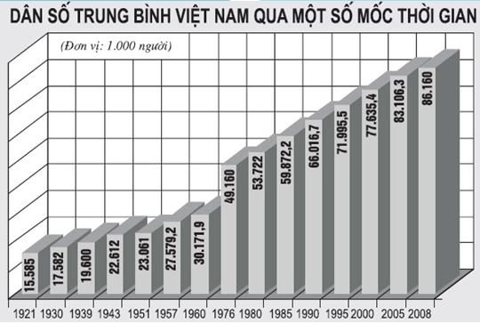 Dân số Việt Nam