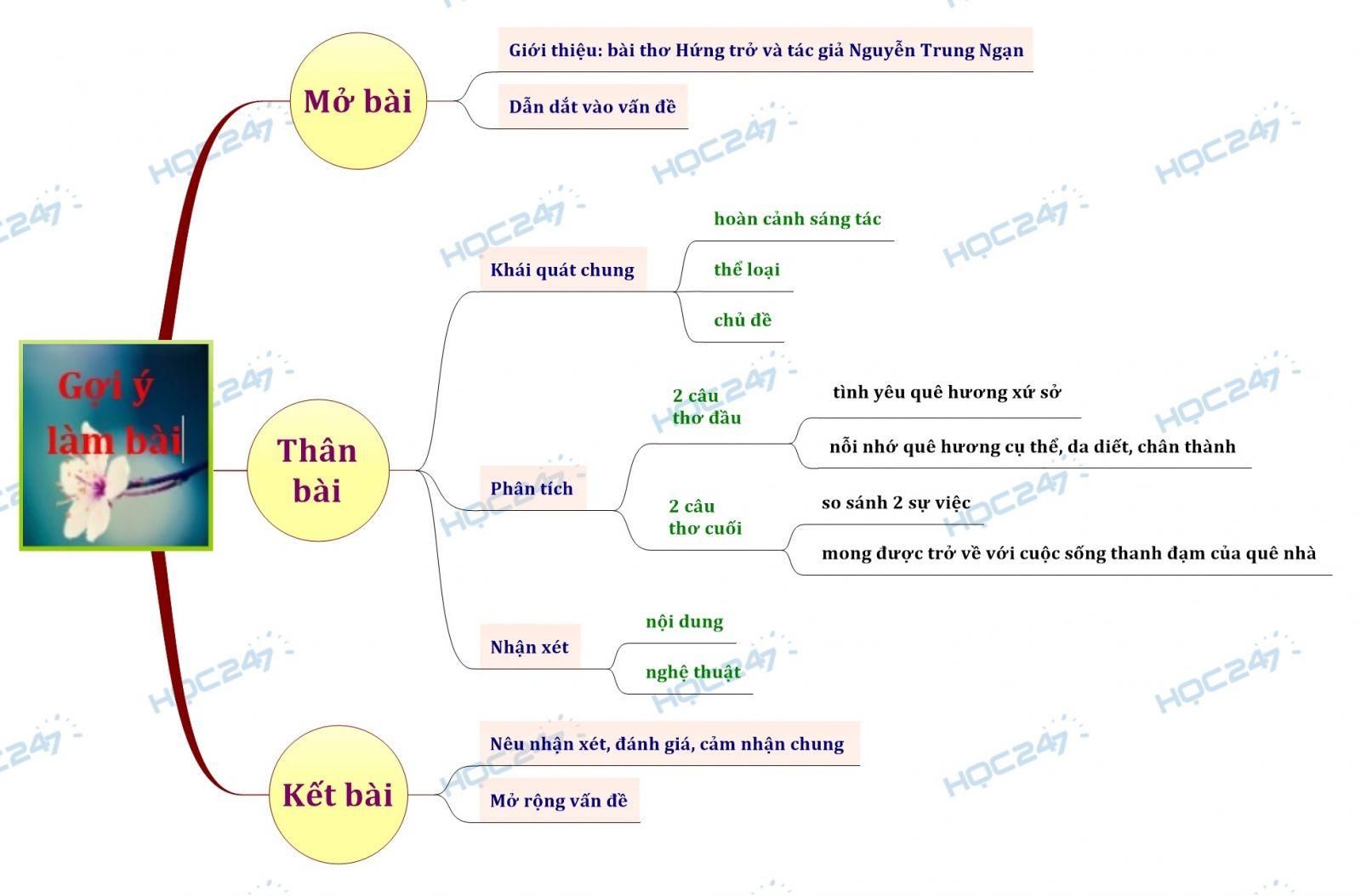 Sơ đồ tư duy Phân tích bài thơ Hứng trở về của Nguyễn Trung Ngạn