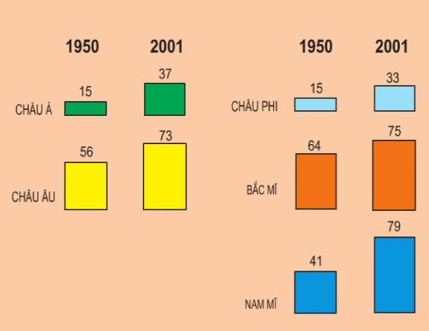Hình 11.3. Biểu đồ tỉ lệ dân đô thị