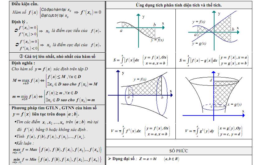 Ứng dụng tích phân tính diện tích và thể tích