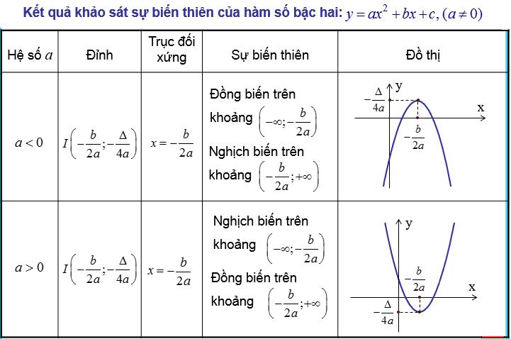 Khảo sát sự biến thiên và vẽ đồ thị hàm số bậc hai