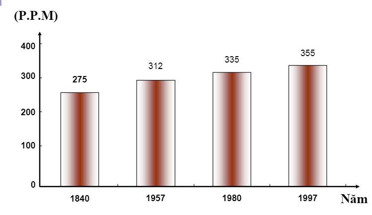 Sự gỉa tăng lượng khí thải CO2 từ năm 1840 đến 1997
