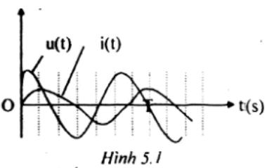 Giải bài tập trang 146 bài 26 dòng điện xoay chiều Vật lý 12 Nâng cao
