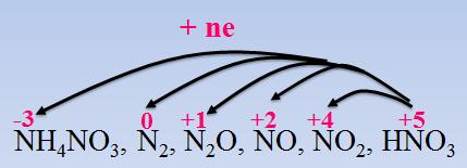 N trong axit nitric nhận e thể hiện tính oxi hóa