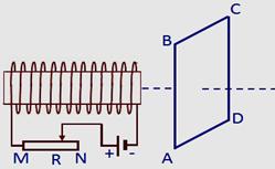 chiều của dòng điện cảm ứng xuất hiện trong khung dây