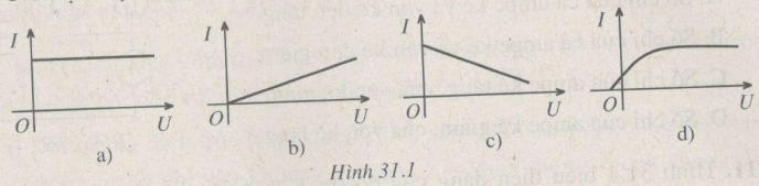 Giải sách bài tập Vật Lí 12 | Giải sbt Vật Lí 12