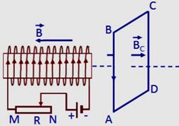 dòng điện cảm ứng xuất hiện trong khung dây