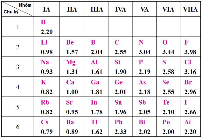 Độ âm điện của một số nguyên tố trong Bảng tuần hoàn