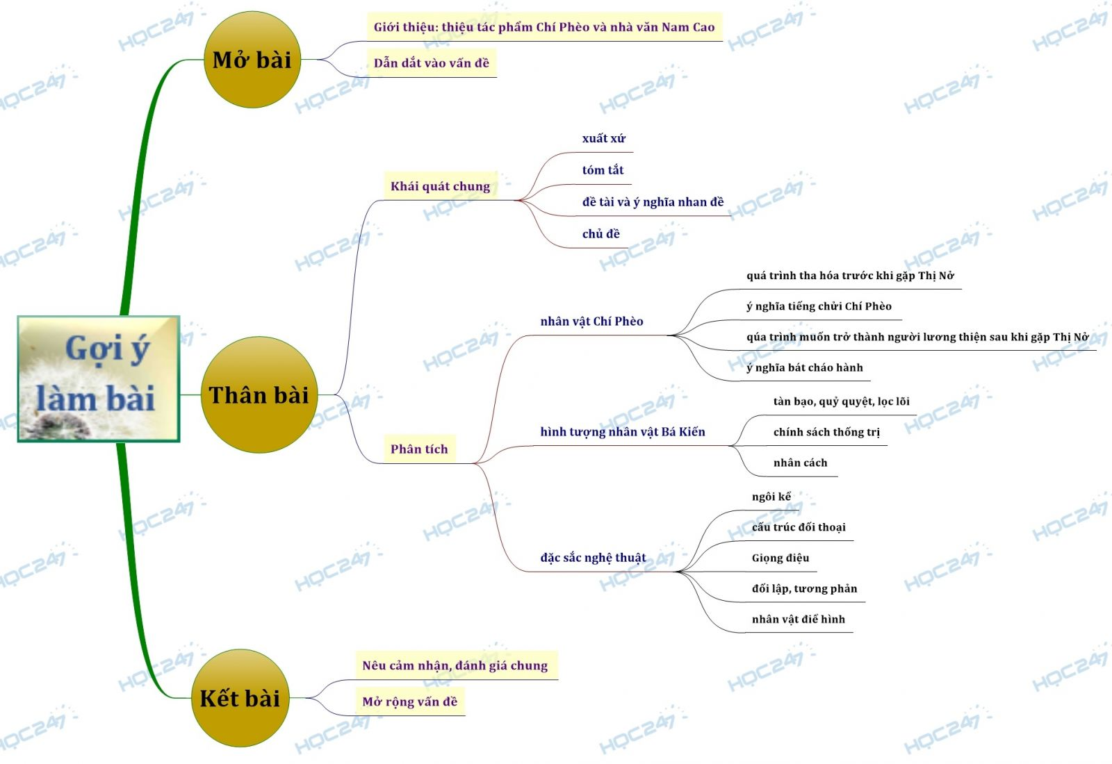 Sơ đồ tư duy phân tích tác phẩm Chí Phèo của Nam Cao