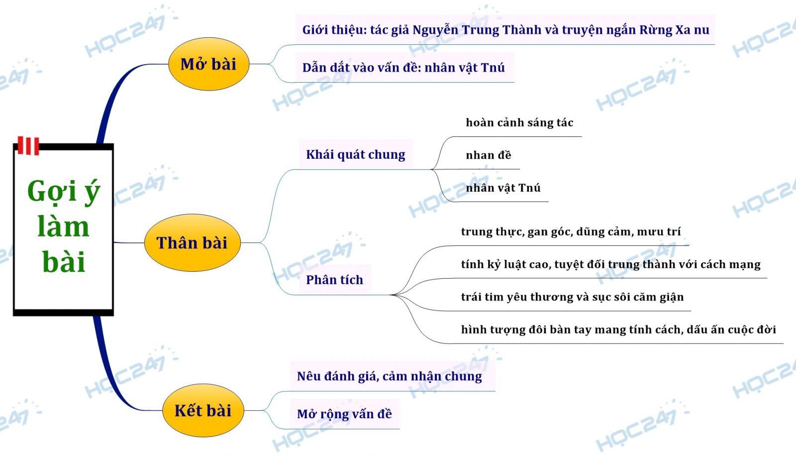 sơ đồ tư duy phân tích nhân vật Tnú trong Rừng xà nu của Nguyễn Trung Thành