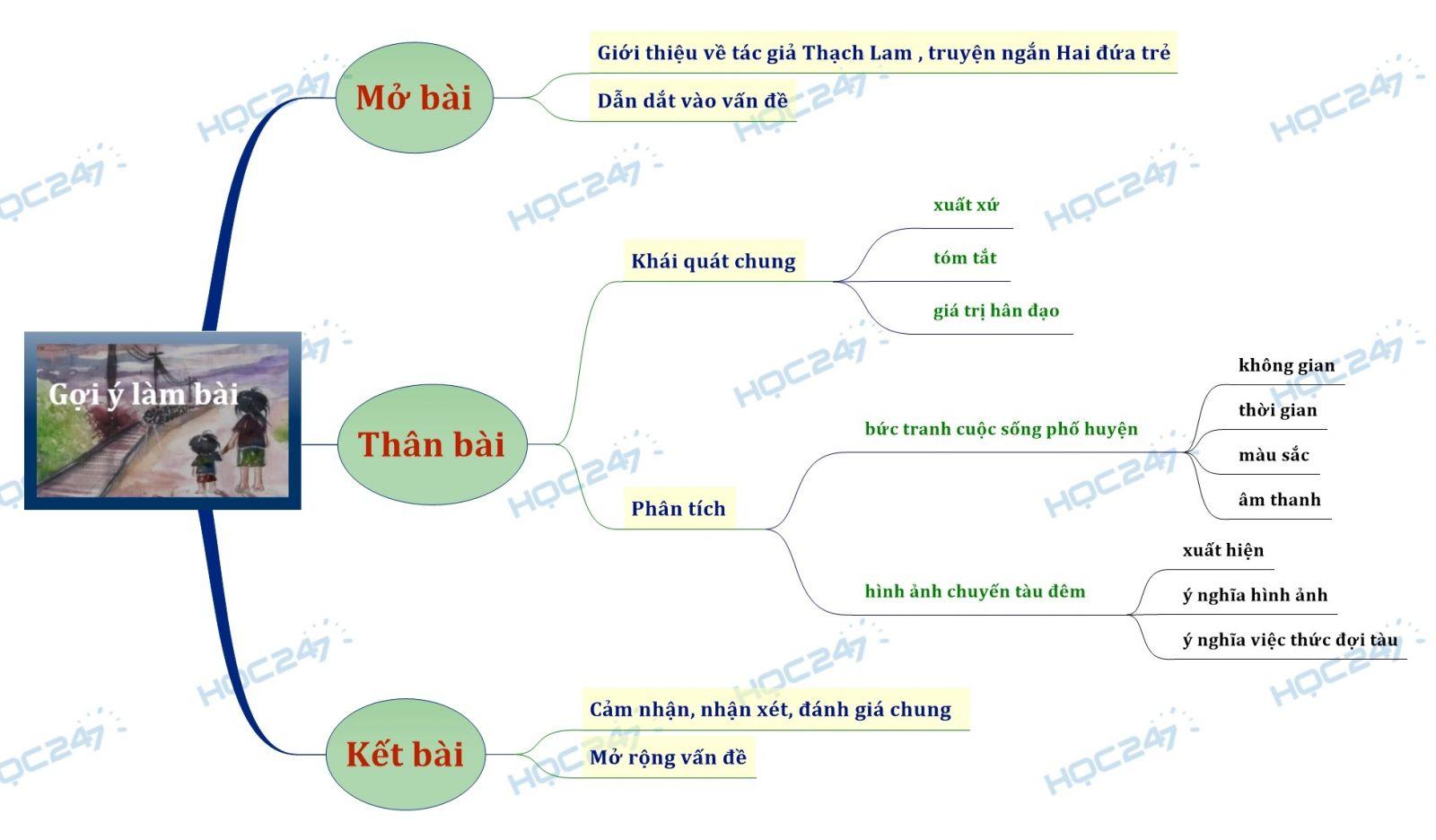 sơ đồ tư duy phân tích Hai đứa trẻ của Thạch Lam