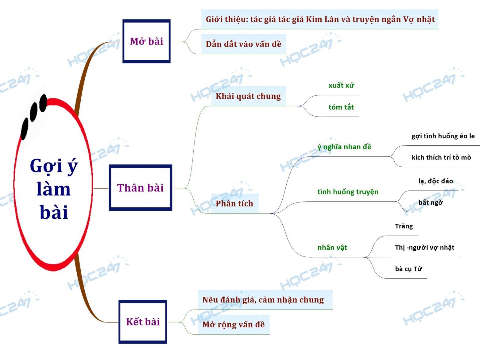 Sơ đồ tư duy Phân tích truyện ngắn Vợ nhặt của Kim lân
