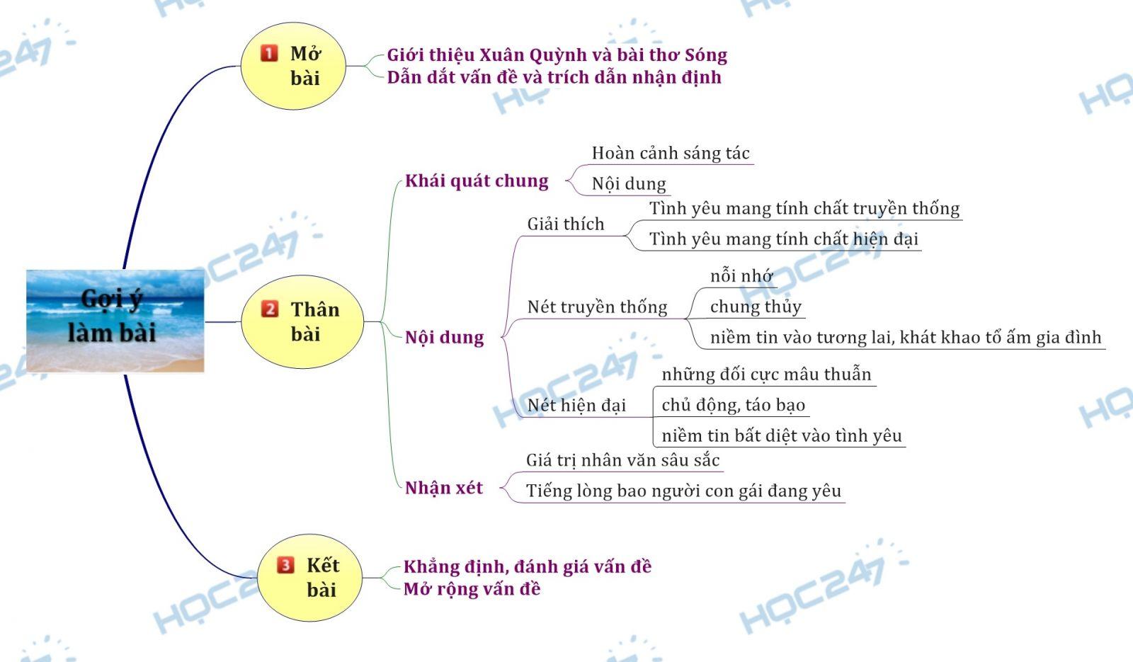 Sơ đồ tư duy - Bình luận quan niệm về tình yêu trong bài thơ Sóng của Xuân Quỳnh