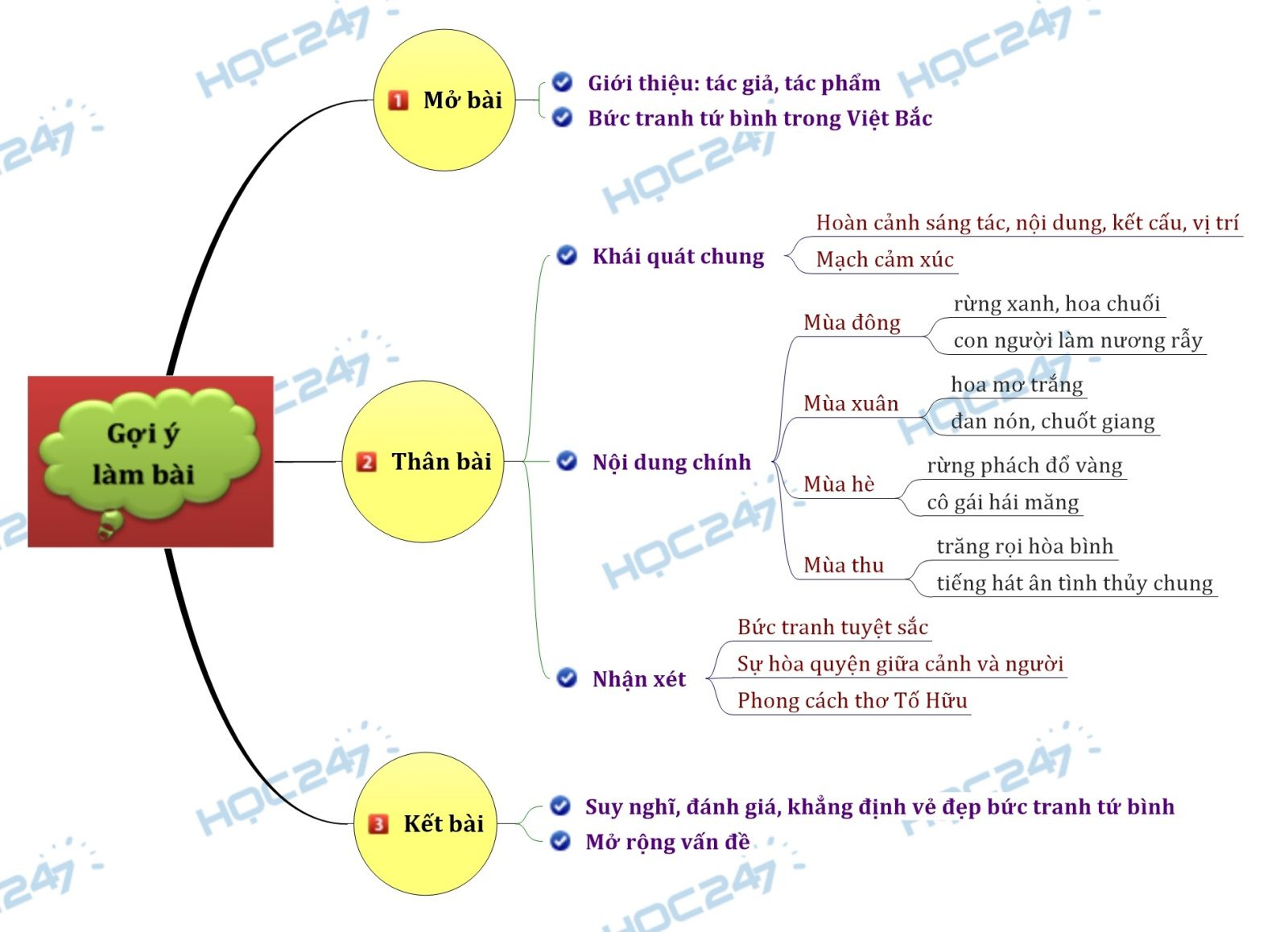 Sơ đồ tư duy - Bức tranh tứ bình trong bài thơ Việt Bắc của Tố Hữu