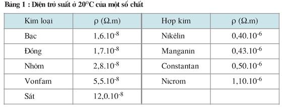Bảng 1