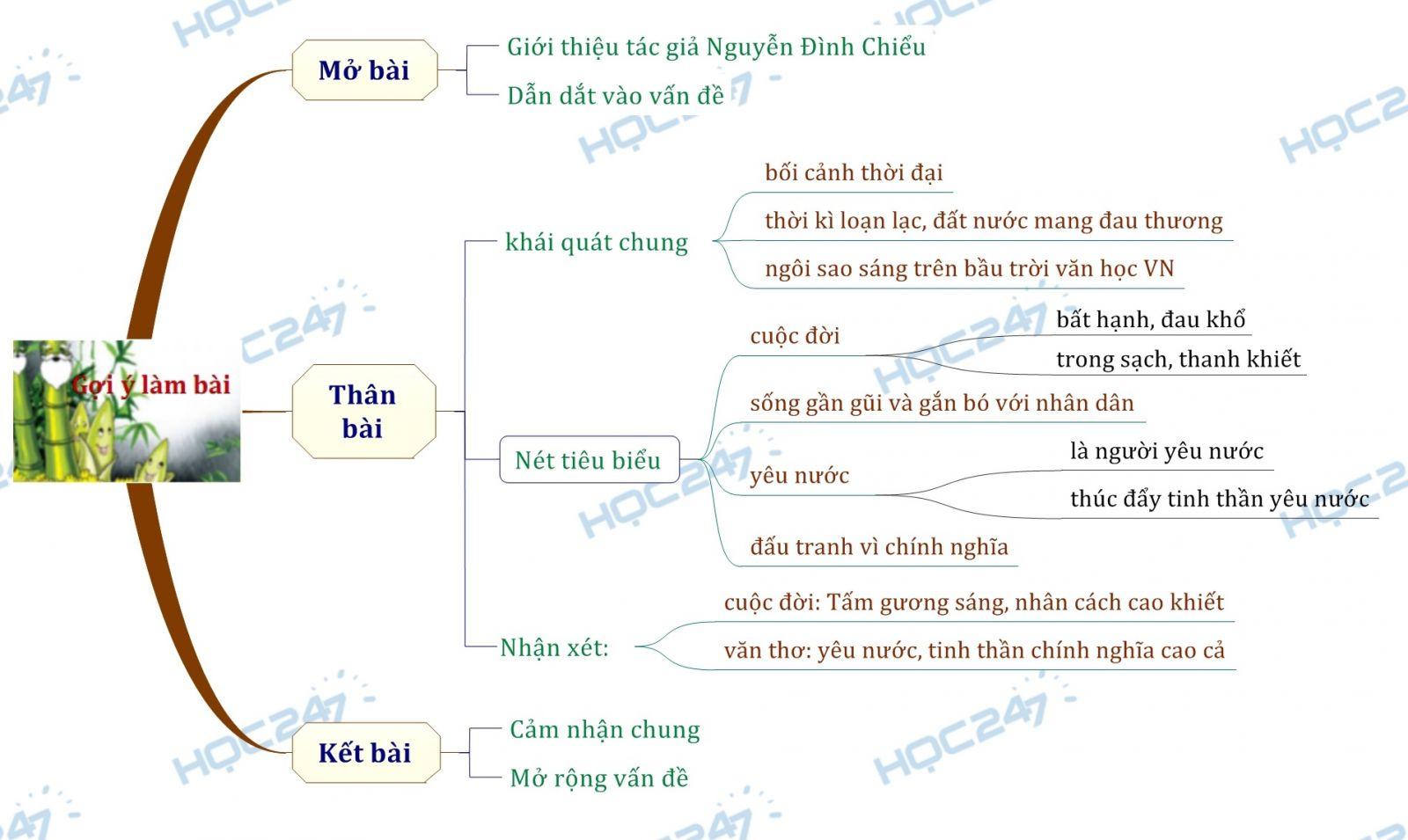 Sơ đồ tư duy Cảm nghĩ về nhà thơ Nguyễn Đình Chiểu