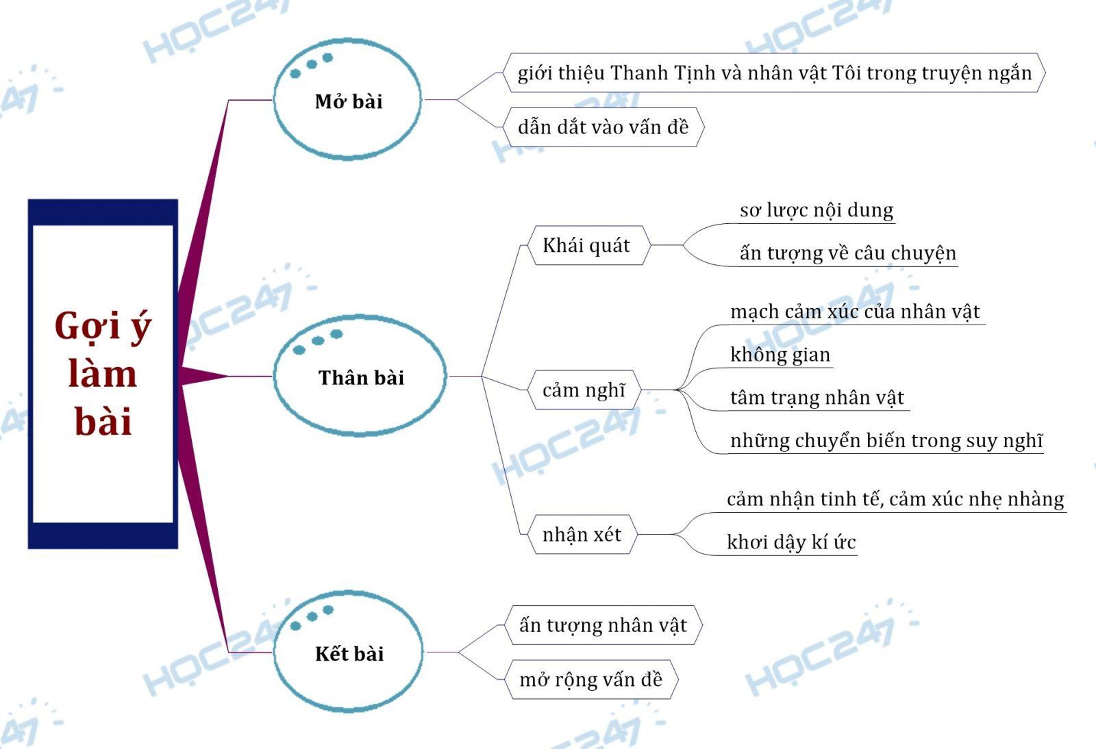 Sơ đồ tư duy - Cảm nghĩ về nhận vật tôi trong tác phẩm Tôi đi học của Thanh Tịnh.
