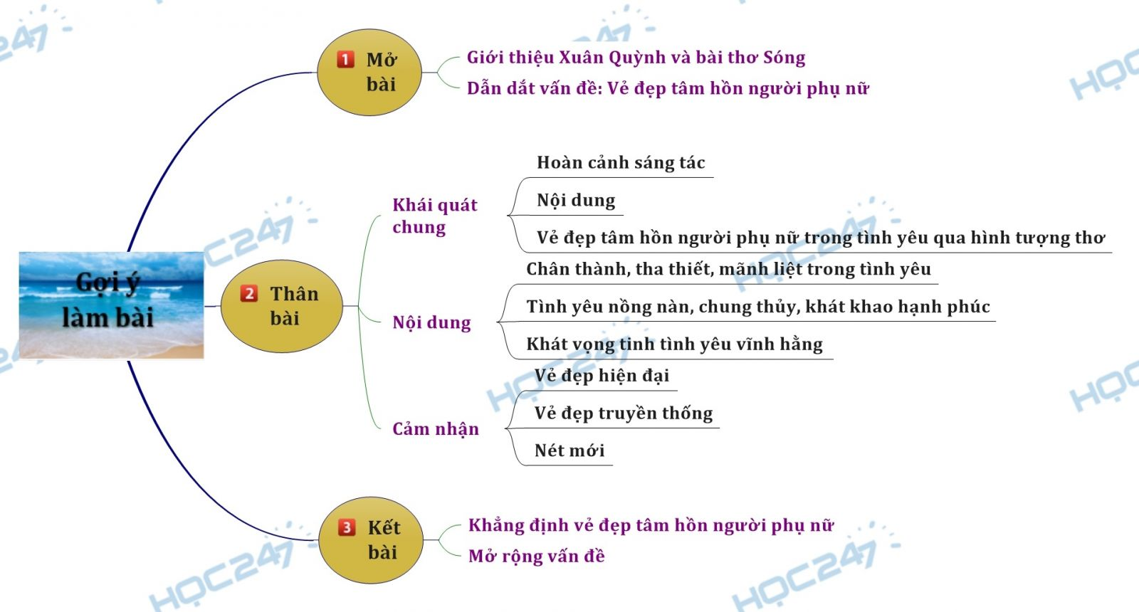Sơ đồ tư duy - Cảm nhận vẻ đẹp tâm hồn người phụ nữ qua bài thơ Sóng của Xuân Quỳnh