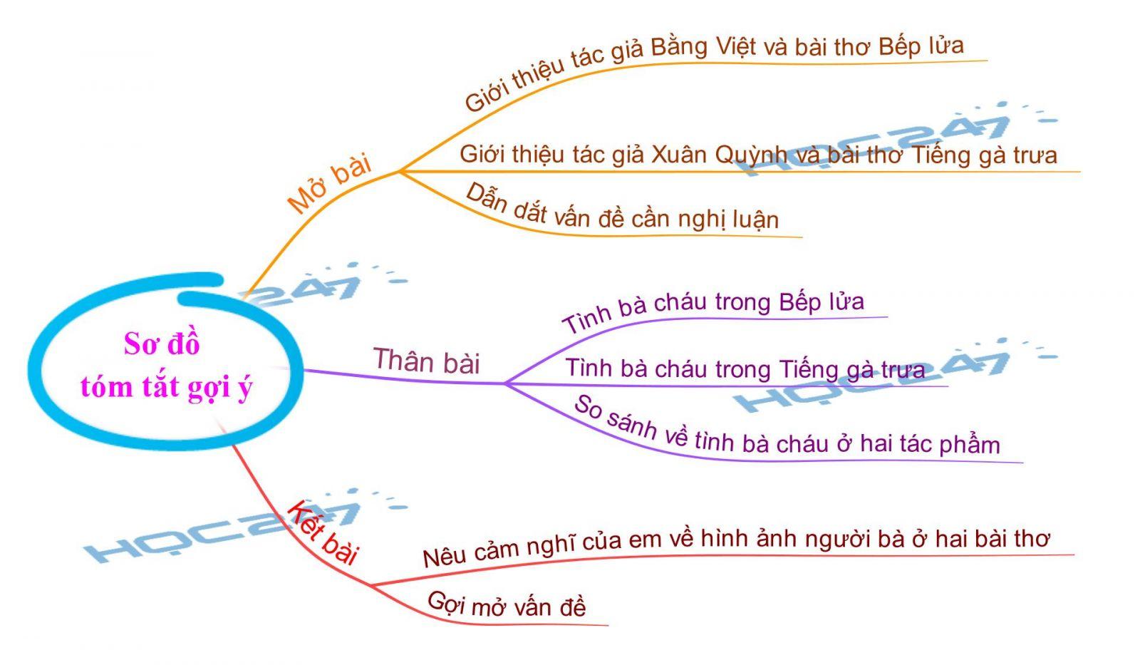 B. Dàn bài chi tiết. 1. Mở bài. Giới thiệu tác giả Bằng Việt và bài thơ Bếp lửa ...