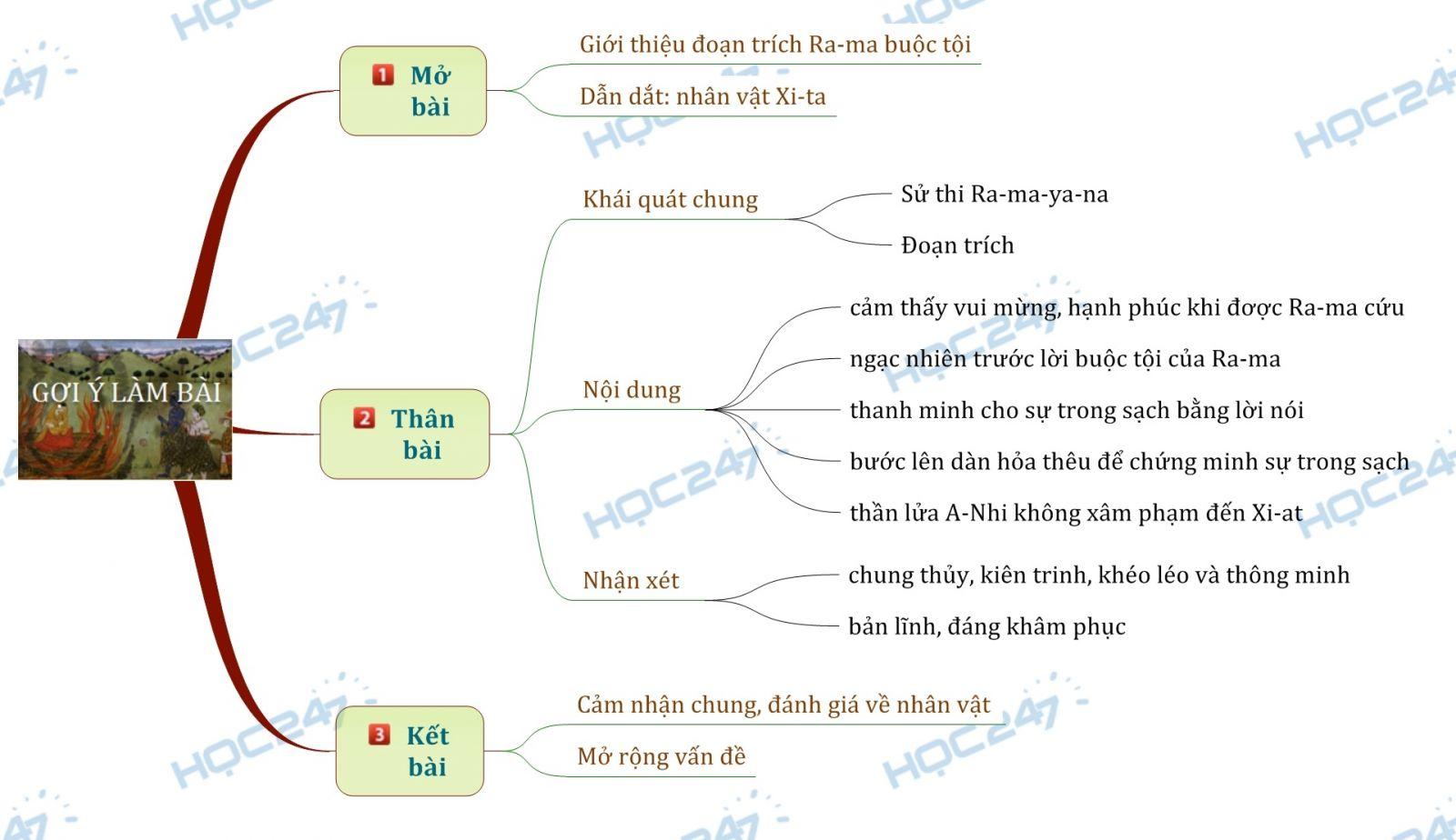 Sơ đồ tư duy cảm nhận về nhân vật Xi-ta trong đoạn trích Ra-ma buộc tội