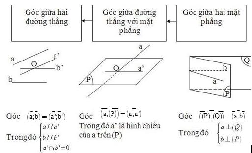 Bài toán về góc hình không gian hình học 11
