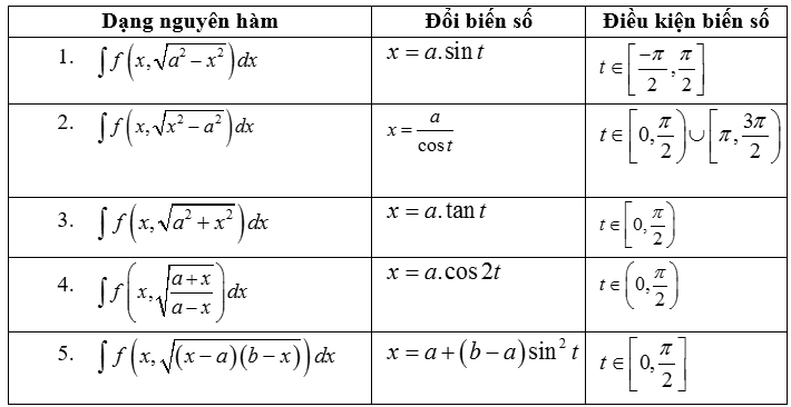 Các dạng nguyên hàm vô tỉ và các phương pháp đổi biến số lượng giác hóa