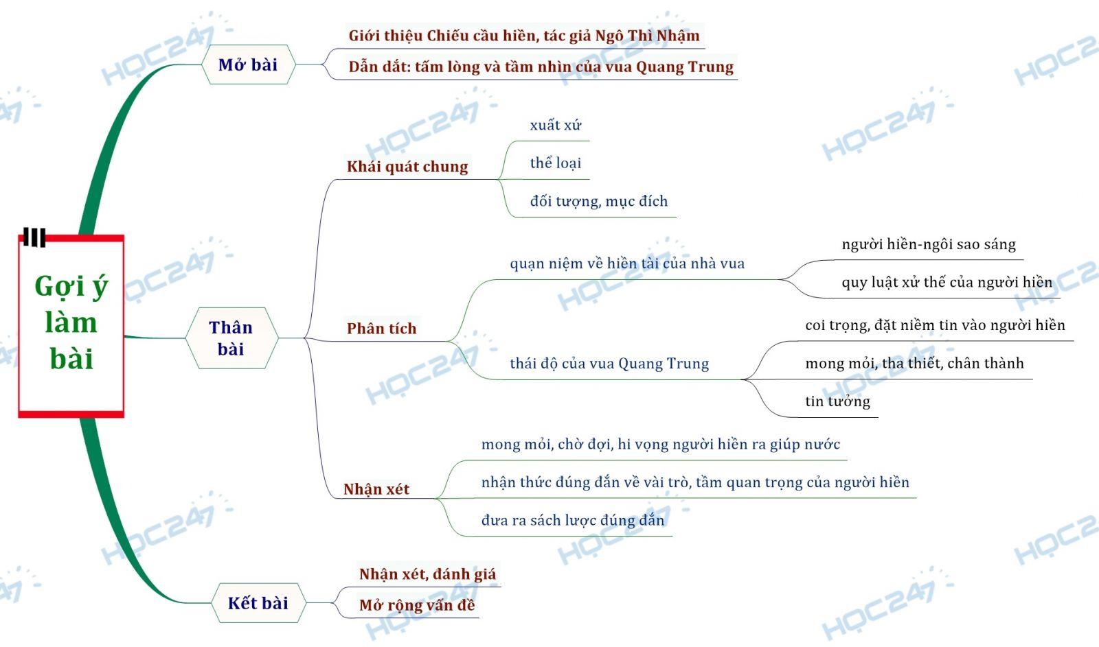 Sơ đồ tư duy tấm lòng vua Quang Trung qua Chiếu cầu hiền của Ngô Thì Nhậm