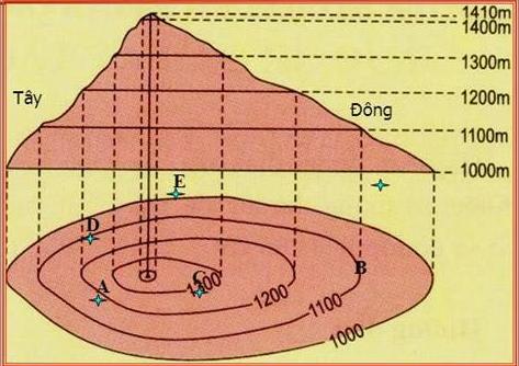 Núi bị cắt ngang và hình trên bản đồ