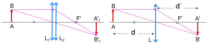 Hệ hai thấu kính đồng trục ghép sát nhau