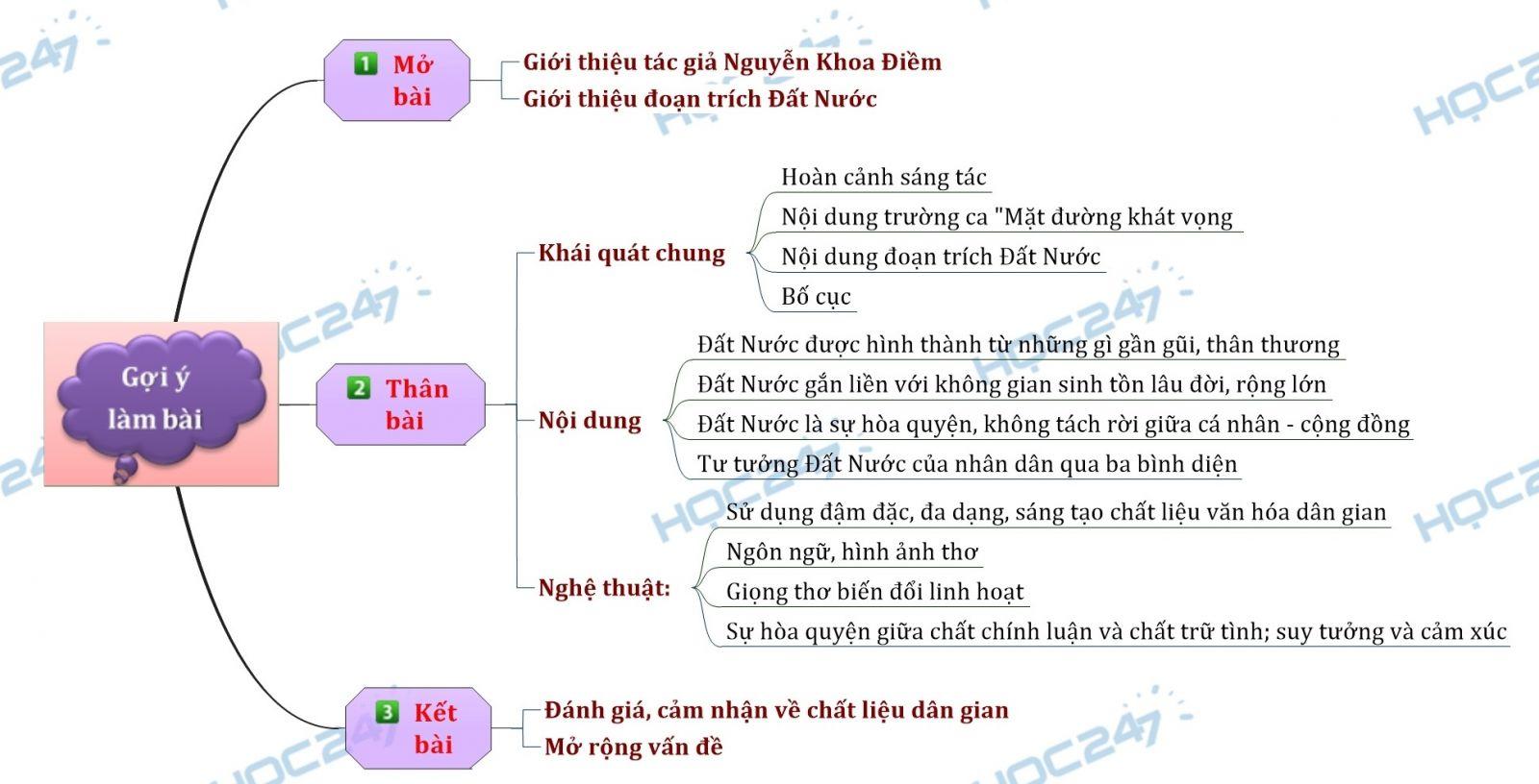 Sơ đồ tư duy - Phân tích đoạn trích Đất Nước của nhà thơ Nguyễn Khoa Điềm