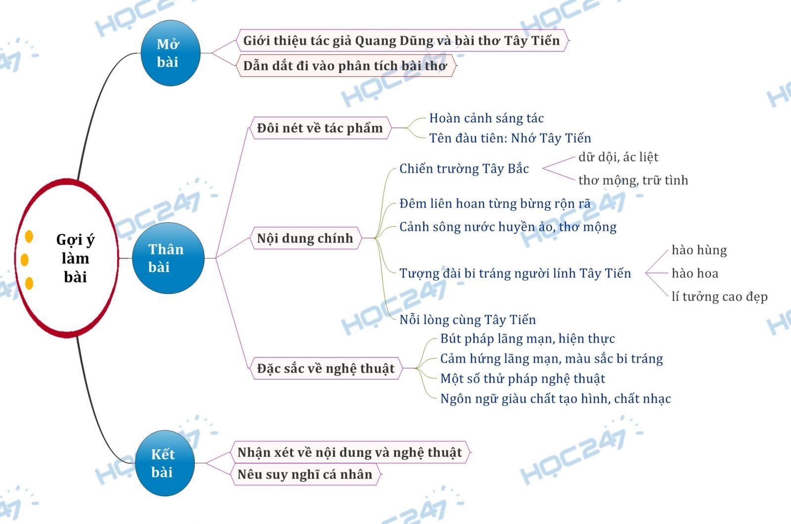 Sơ đồ tư duy - Phân tích bài thơ Tây Tiến của nhà thơ Quang Dũng
