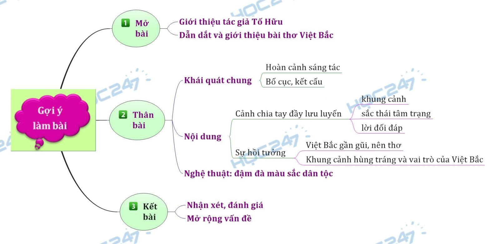 Sơ đồ tư duy - Phân tích bài thơ Việt Bắc