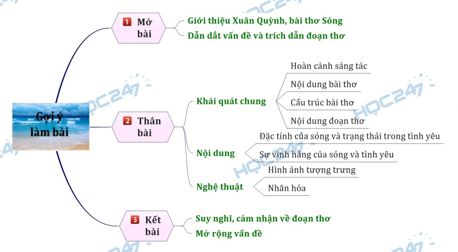Sơ đồ tư duy - Phân tích hai khổ thơ đầu trong bài thơ Sóng của Xuân Quỳnh