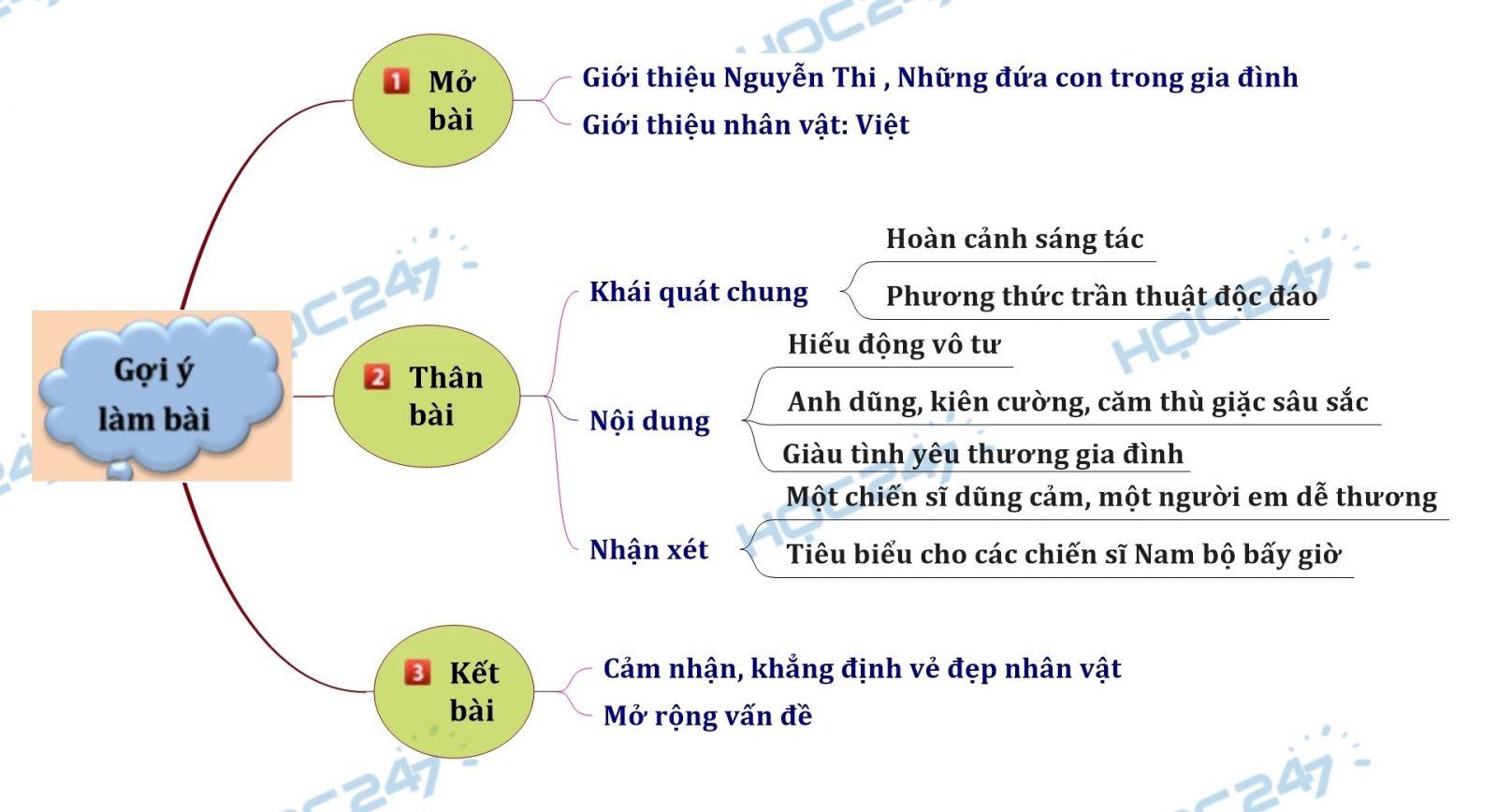 Sơ đồ tư duy - Phân tích nhân vật Việt trong tác phẩm Những đứa con trong gia đình