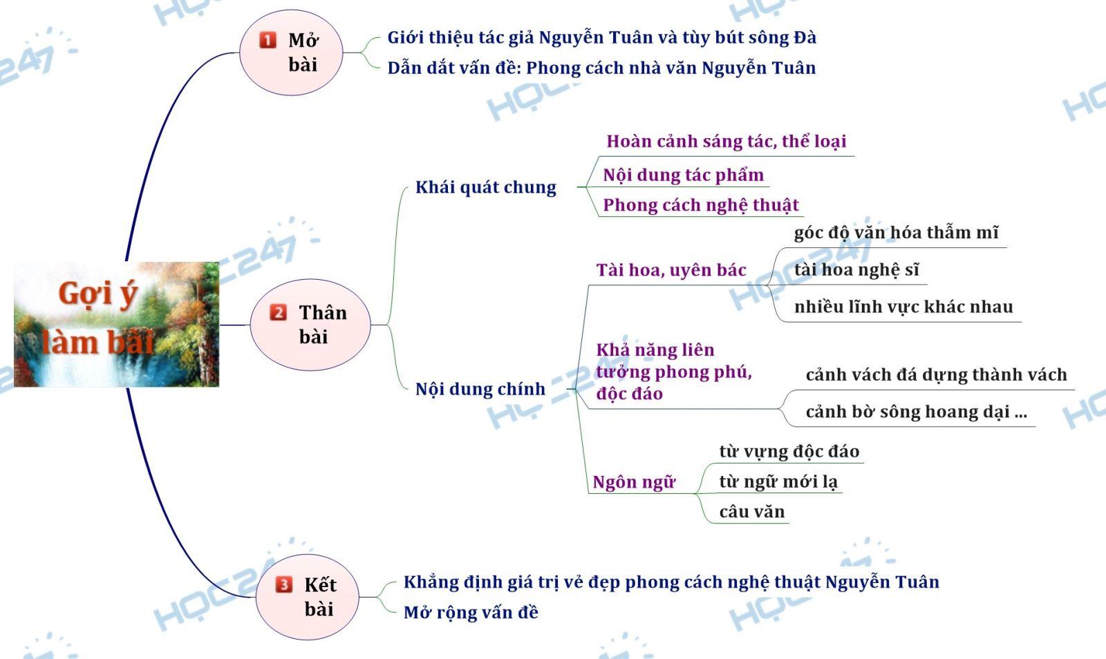 Sơ đồ tư duy - Phân tích Người lái đò sông Đà để thấy rõ phong cách nghệ thuật nhà văn Nguyễn Tuân