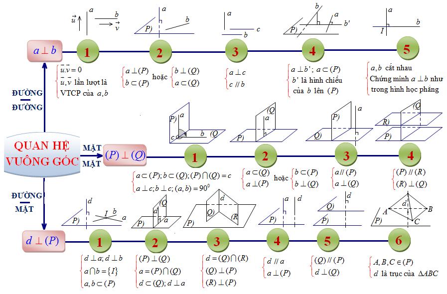 Hệ thống hóa kiến thức quan hệ vuông góc trong không gian