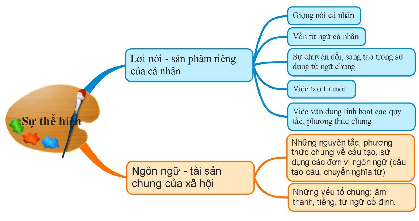 Sự thể hiện của ngôn ngữ chung và lời nói cá nhân