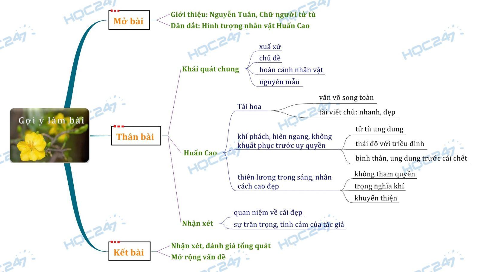 Sơ đồ tư duy Phân tích hình tượng nhân vật Huấn Cao trong tác phẩm Chữ người tử tù của Nguyễn Tuân