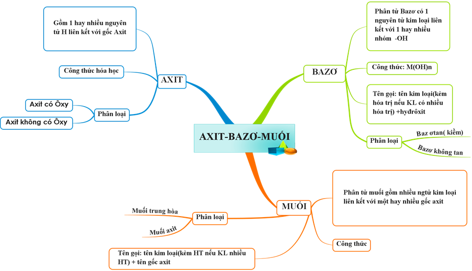 Sơ đồ tư duy bài Axit - Bazơ - Muối