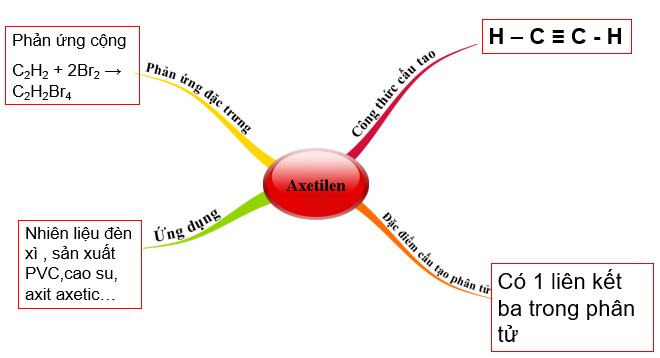 Sơ đồ tư duy về Axetilen